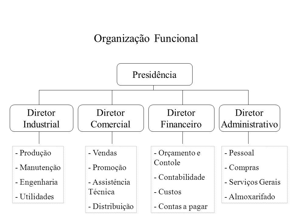 Organização Funcional Presidência Diretor Industrial Diretor Comercial Diretor Financeiro Diretor Administrativo - Produção - Manutenção - Engenharia