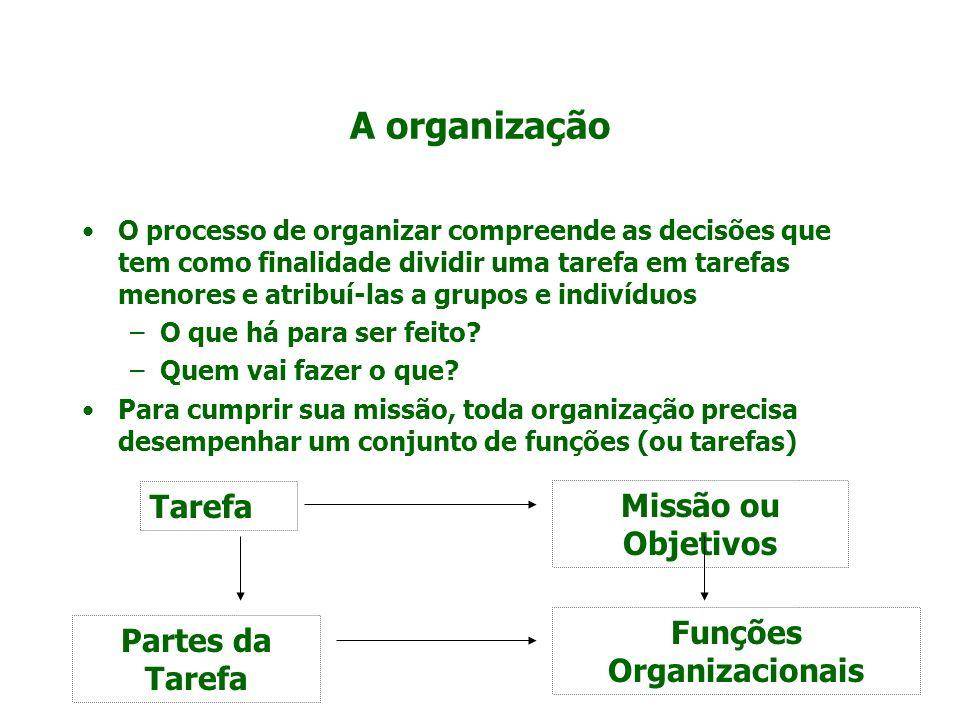 A organização O processo de organizar compreende as decisões que tem como finalidade dividir uma tarefa em tarefas menores e atribuí-las a grupos e in