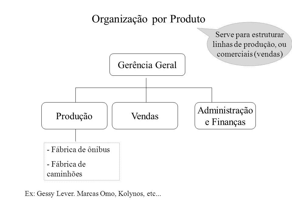 Organização por Produto Gerência Geral ProduçãoVendas Administração e Finanças - Fábrica de ônibus - Fábrica de caminhões Ex: Gessy Lever. Marcas Omo,