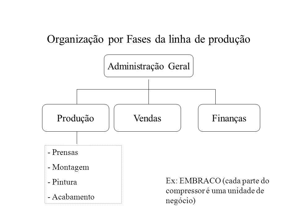 Organização por Fases da linha de produção Administração Geral ProduçãoVendasFinanças - Prensas - Montagem - Pintura - Acabamento Ex: EMBRACO (cada pa