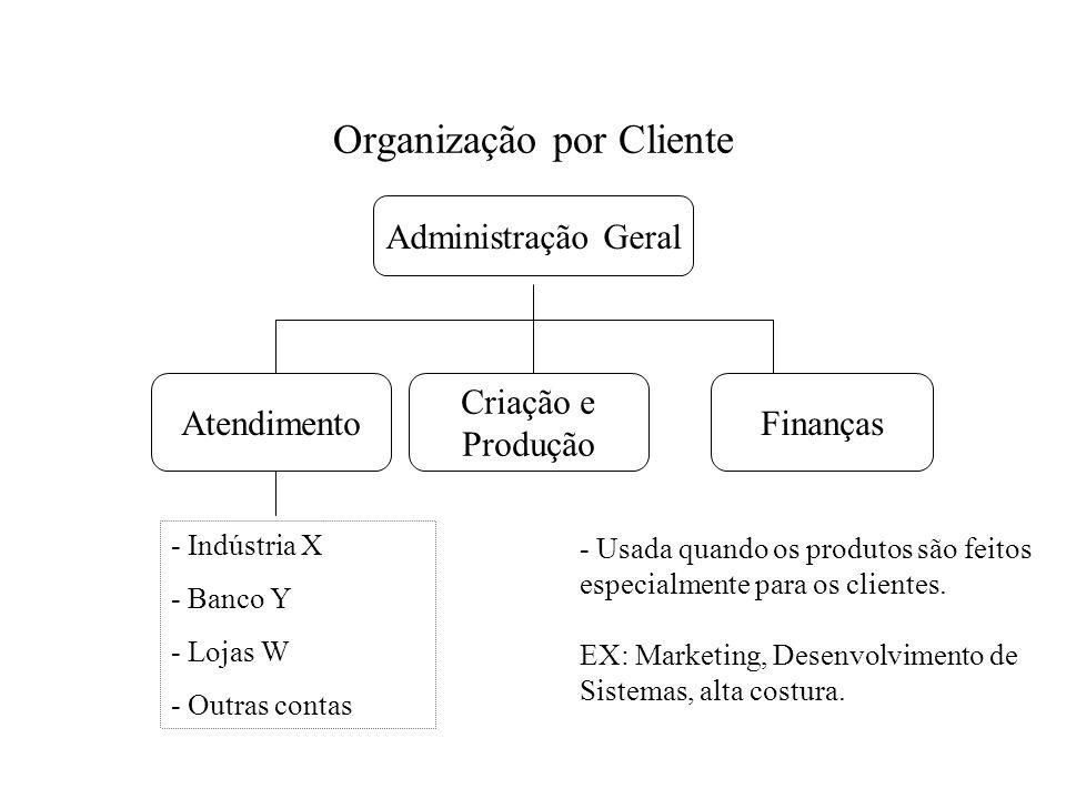 Organização por Cliente Administração Geral Atendimento Criação e Produção Finanças - Indústria X - Banco Y - Lojas W - Outras contas - Usada quando o