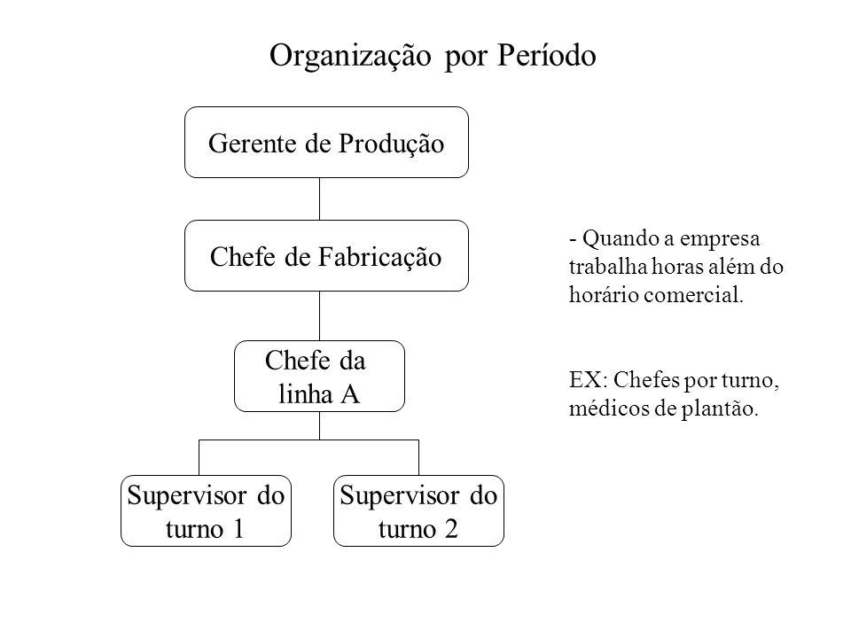 Organização por Período Gerente de Produção Chefe de Fabricação Chefe da linha A Supervisor do turno 1 Supervisor do turno 2 - Quando a empresa trabal