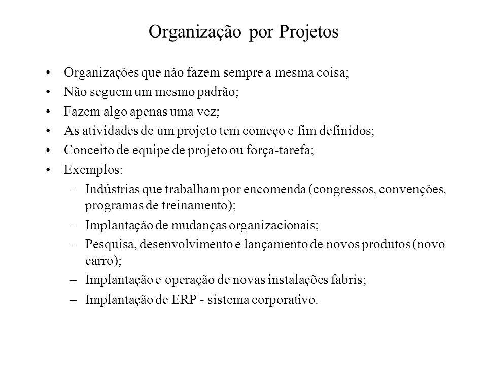 Organização por Projetos Organizações que não fazem sempre a mesma coisa; Não seguem um mesmo padrão; Fazem algo apenas uma vez; As atividades de um p