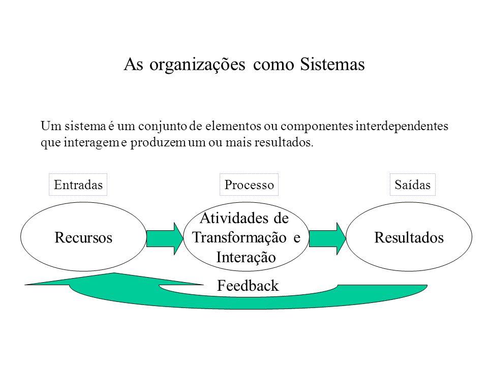 As organizações como Sistemas Um sistema é um conjunto de elementos ou componentes interdependentes que interagem e produzem um ou mais resultados. Re