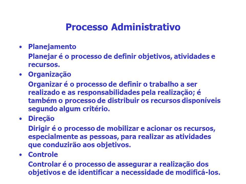 Processo Administrativo Planejamento Planejar é o processo de definir objetivos, atividades e recursos. Organização Organizar é o processo de definir