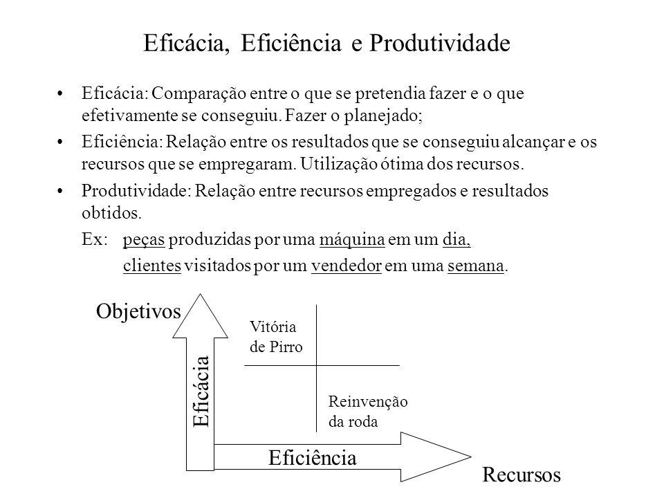 Eficácia, Eficiência e Produtividade Eficácia: Comparação entre o que se pretendia fazer e o que efetivamente se conseguiu. Fazer o planejado; Eficiên