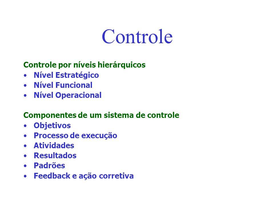 Controle Controle por níveis hierárquicos Nível Estratégico Nível Funcional Nível Operacional Componentes de um sistema de controle Objetivos Processo