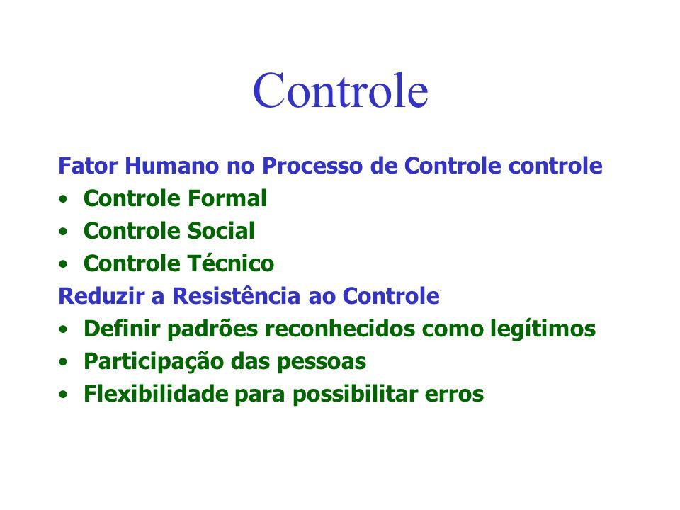 Controle Fator Humano no Processo de Controle controle Controle Formal Controle Social Controle Técnico Reduzir a Resistência ao Controle Definir padr