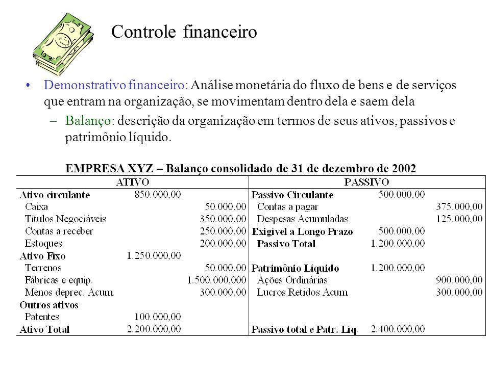 Controle financeiro Demonstrativo financeiro: Análise monetária do fluxo de bens e de serviços que entram na organização, se movimentam dentro dela e