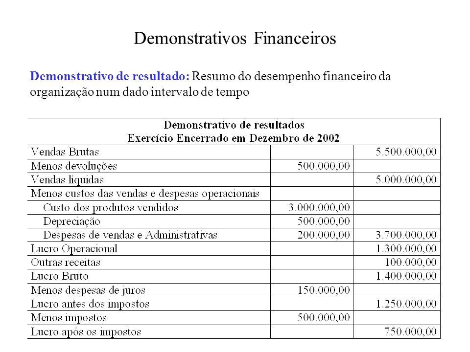 Demonstrativos Financeiros Demonstrativo de resultado: Resumo do desempenho financeiro da organização num dado intervalo de tempo