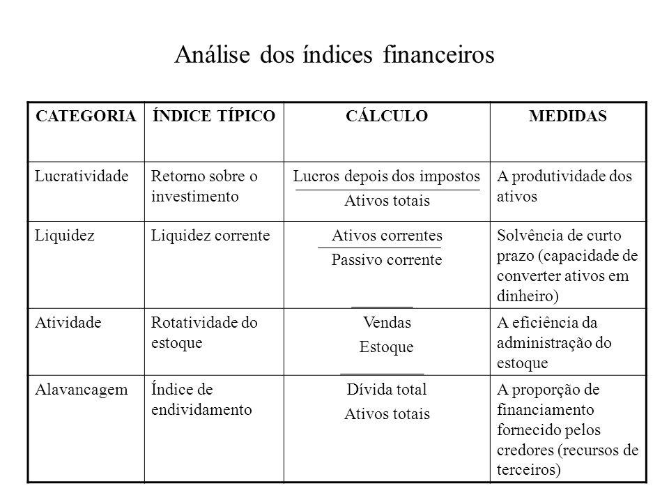 Análise dos índices financeiros CATEGORIAÍNDICE TÍPICOCÁLCULOMEDIDAS LucratividadeRetorno sobre o investimento Lucros depois dos impostos Ativos totai