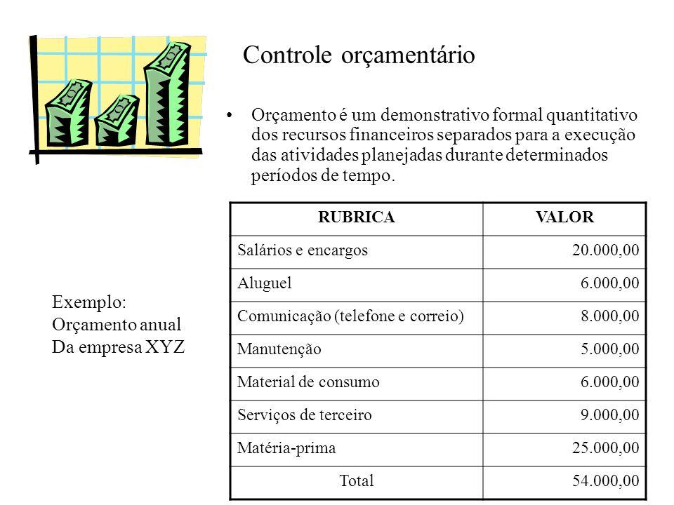 Controle orçamentário Orçamento é um demonstrativo formal quantitativo dos recursos financeiros separados para a execução das atividades planejadas du