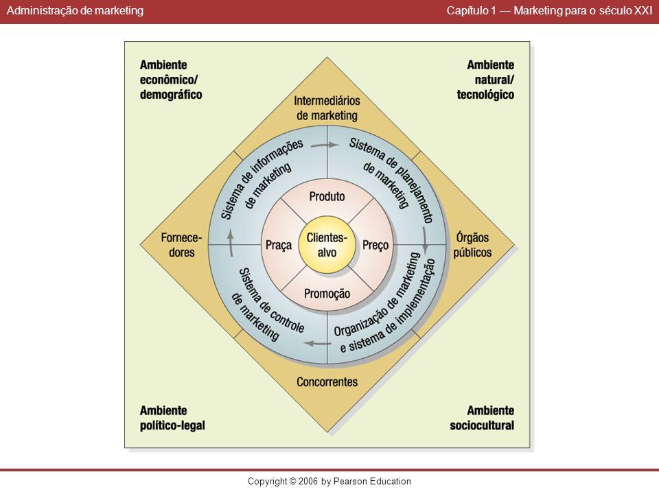Administração de marketingCapítulo 1 Marketing para o século XXI Copyright © 2006 by Pearson Education
