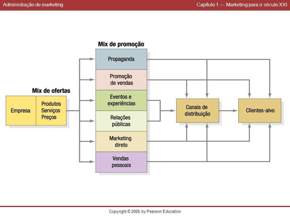 Administração de marketingCapítulo 1 Marketing para o século XXI Copyright © 2006 by Pearson Education (Continua) TABELA 1: Departamentos que são orientados para o cliente P&D Dedica tempo a encontrar-se com os clientes e ouvir seus problemas.