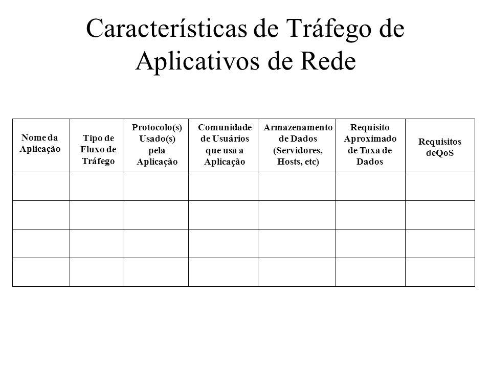 Características de Tráfego de Aplicativos de Rede Nome da Aplicação Tipo de Fluxo de Tráfego Protocolo(s) Usado(s) pela Aplicação Comunidade de Usuári