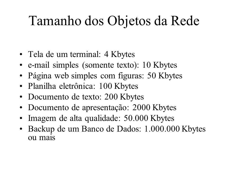 Tamanho dos Objetos da Rede Tela de um terminal: 4 Kbytes e-mail simples (somente texto): 10 Kbytes Página web simples com figuras: 50 Kbytes Planilha