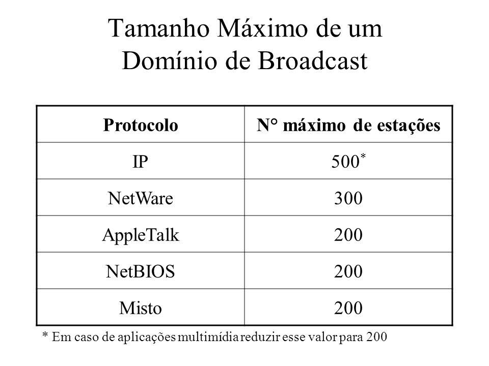 Tamanho Máximo de um Domínio de Broadcast ProtocoloN° máximo de estações IP500 * NetWare300 AppleTalk200 NetBIOS200 Misto200 * Em caso de aplicações m