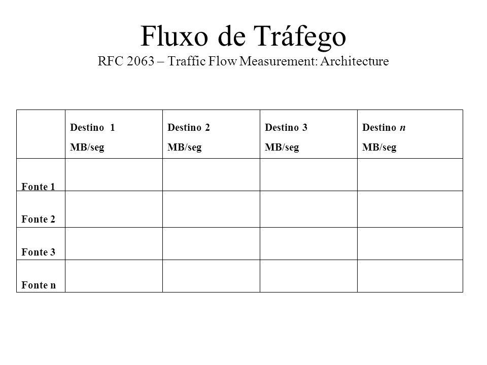 Fluxo de Tráfego RFC 2063 – Traffic Flow Measurement: Architecture Destino 1Destino 2Destino 3Destino n MB/segMB/segMB/segMB/seg Fonte 1 Fonte 2 Fonte