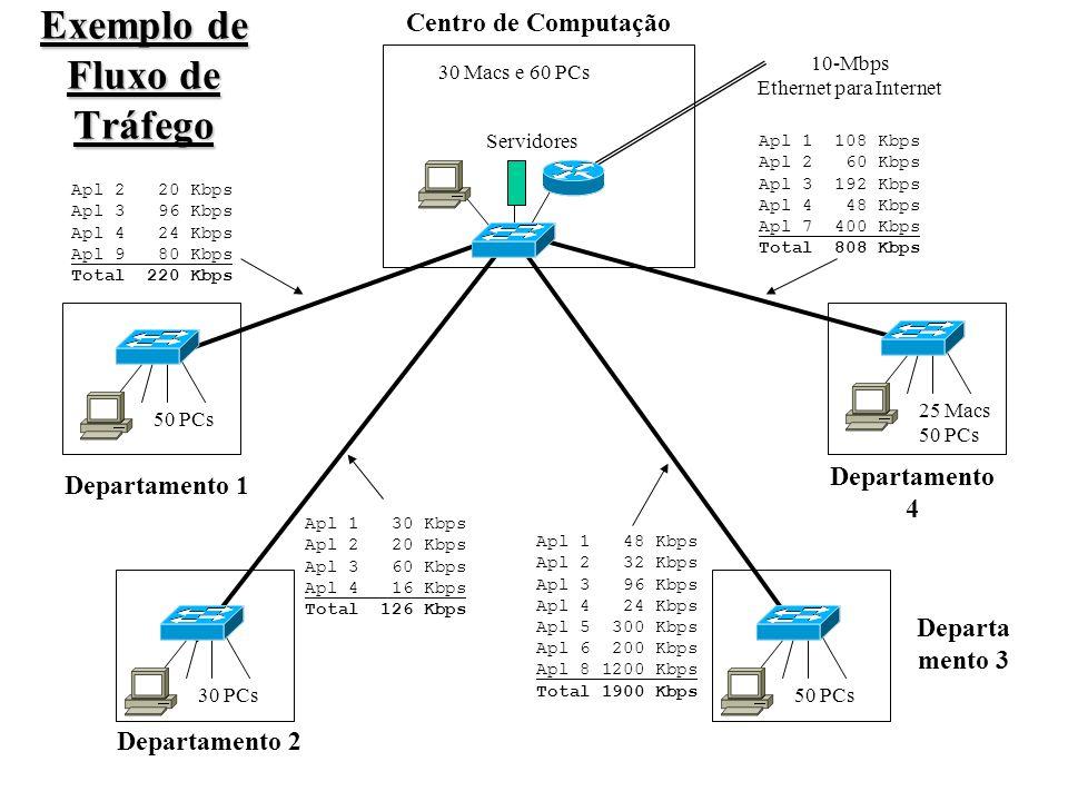 Exemplo de Fluxo de Tráfego Departamento 1 Departamento 2 Departa mento 3 50 PCs 25 Macs 50 PCs 30 PCs 30 Macs e 60 PCs Centro de Computação Apl 1 108