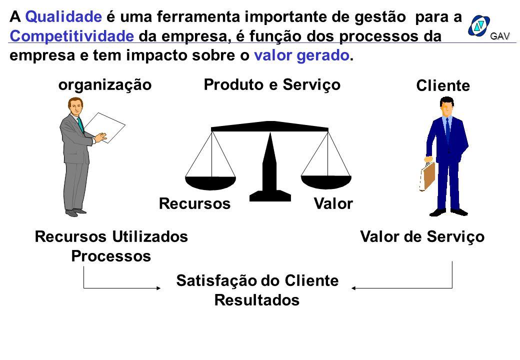 A Qualidade é uma ferramenta importante de gestão para a Competitividade da empresa, é função dos processos da empresa e tem impacto sobre o valor ger