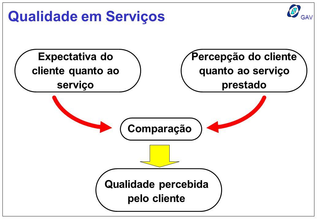 GAV Qualidade em Serviços Expectativa do cliente quanto ao serviço Comparação Percepção do cliente quanto ao serviço prestado Qualidade percebida pelo