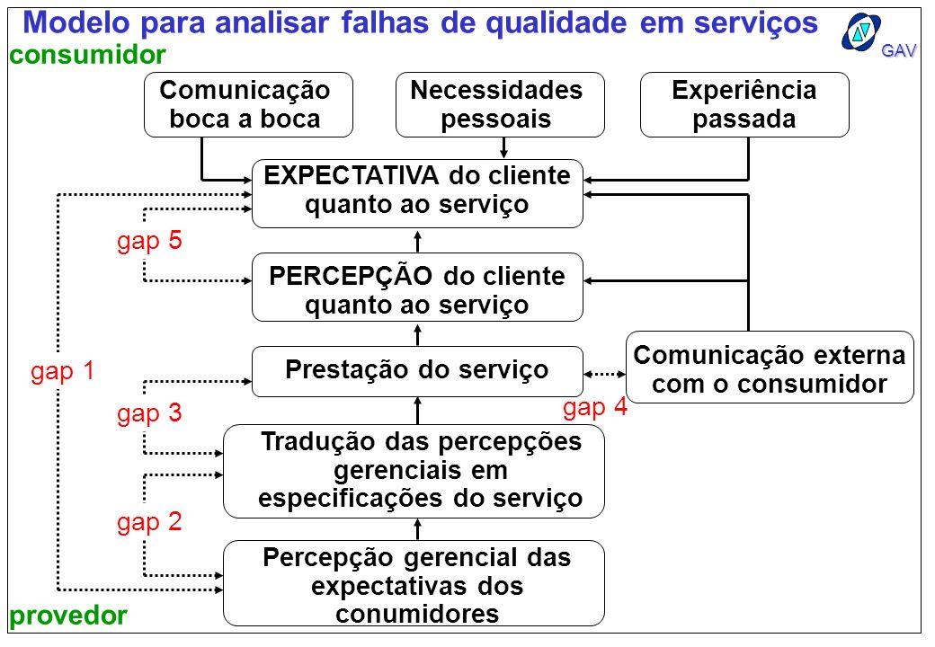 GAV gap 4 Modelo para analisar falhas de qualidade em serviços Comunicação boca a boca Necessidades pessoais Experiência passada EXPECTATIVA do client