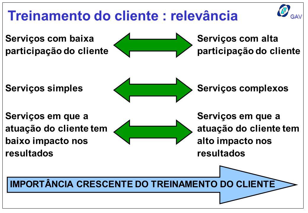 GAV Treinamento do cliente : relevância Serviços com baixa participação do cliente Serviços simples Serviços em que a atuação do cliente tem baixo imp