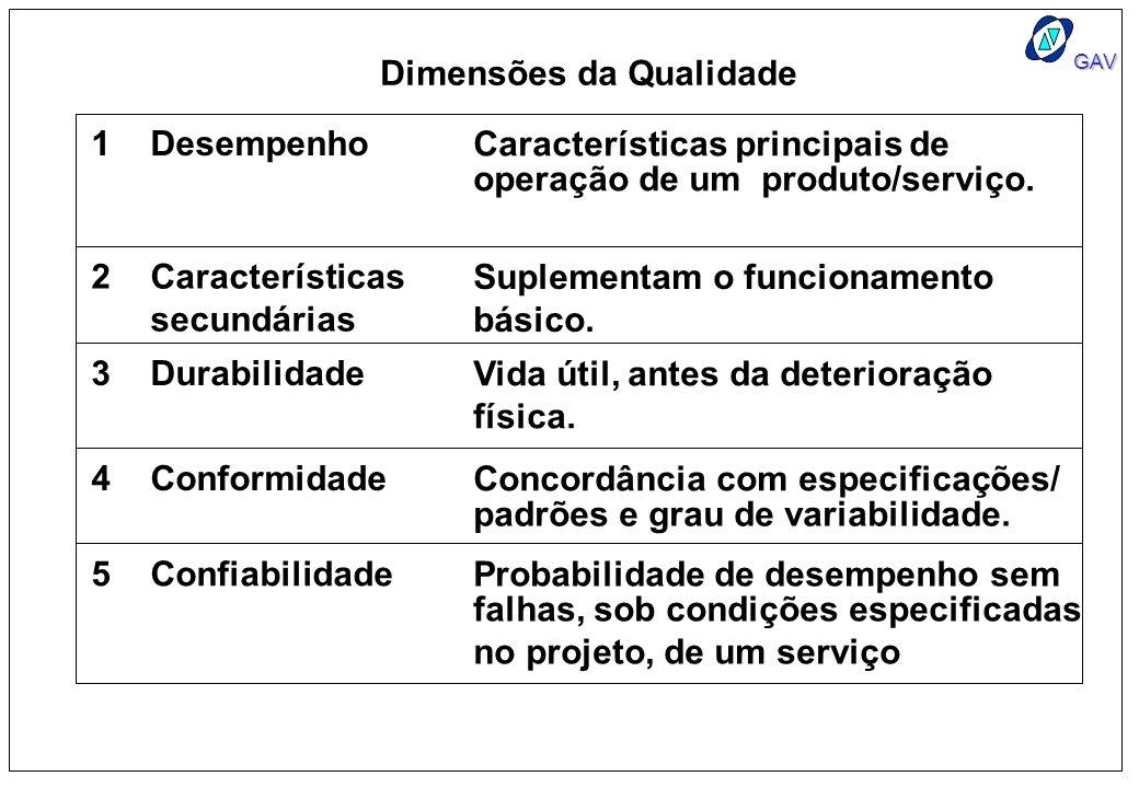 GAV 1Desempenho Características principais de operação de um produto/serviço. 2Características secundárias Suplementam o funcionamento básico. 3Durabi