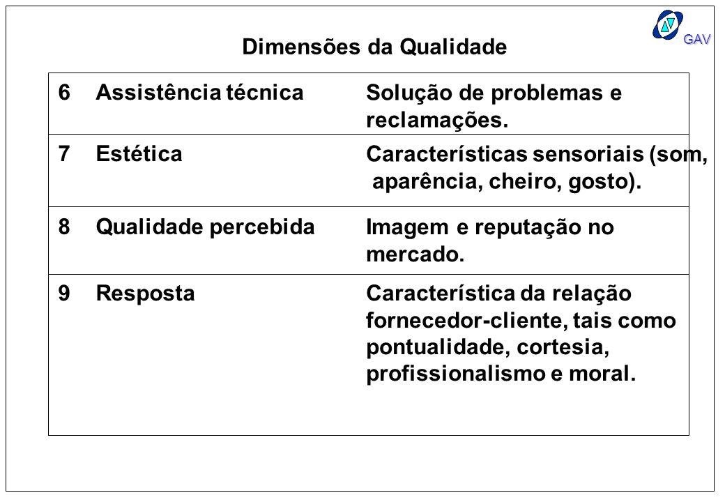 GAV 6Assistência técnica Solução de problemas e reclamações. 7Estética Características sensoriais (som, aparência, cheiro, gosto). 8Qualidade percebid
