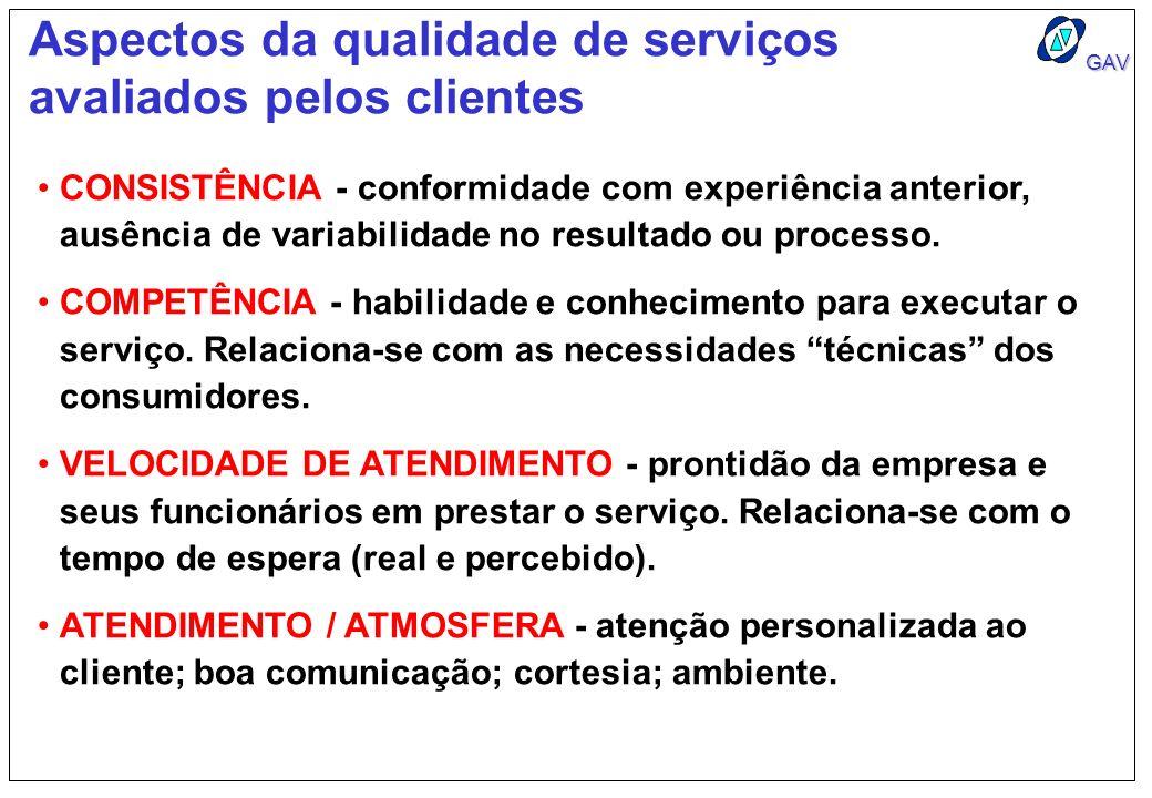 GAV Aspectos da qualidade de serviços avaliados pelos clientes CONSISTÊNCIA - conformidade com experiência anterior, ausência de variabilidade no resu
