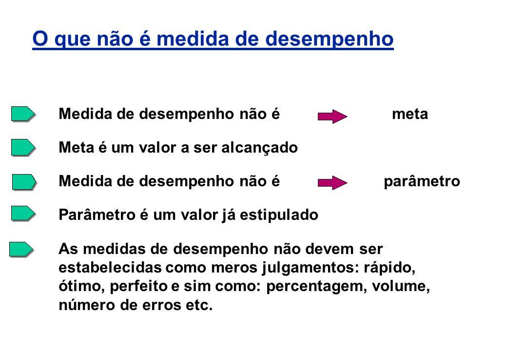 Medida de desempenho não é meta Meta é um valor a ser alcançado Medida de desempenho não é parâmetro Parâmetro é um valor já estipulado As medidas de