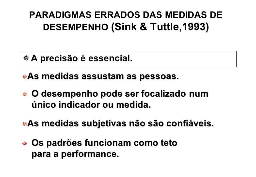 PARADIGMAS ERRADOS DAS MEDIDAS DE DESEMPENHO (Sink & Tuttle,1993) A precisão é essencial. As medidas assustam as pessoas. As medidas assustam as pesso