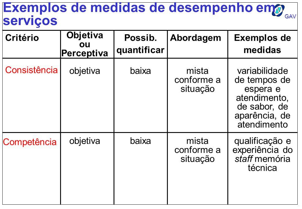 GAV Exemplos de medidas de desempenho em serviços Critério Objetiva ou Perceptiva Possib. quantificar AbordagemExemplos de medidas Consistência objeti
