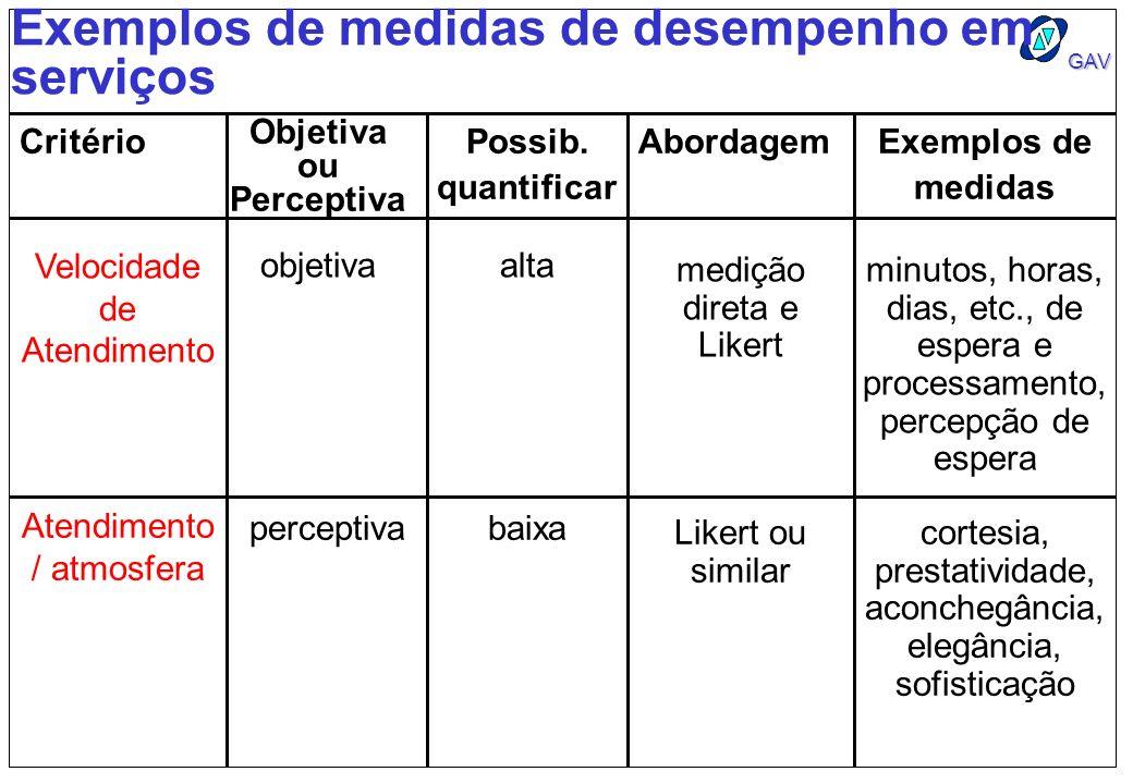 GAV Exemplos de medidas de desempenho em serviços Critério Objetiva ou Perceptiva Possib. quantificar AbordagemExemplos de medidas Velocidade de Atend