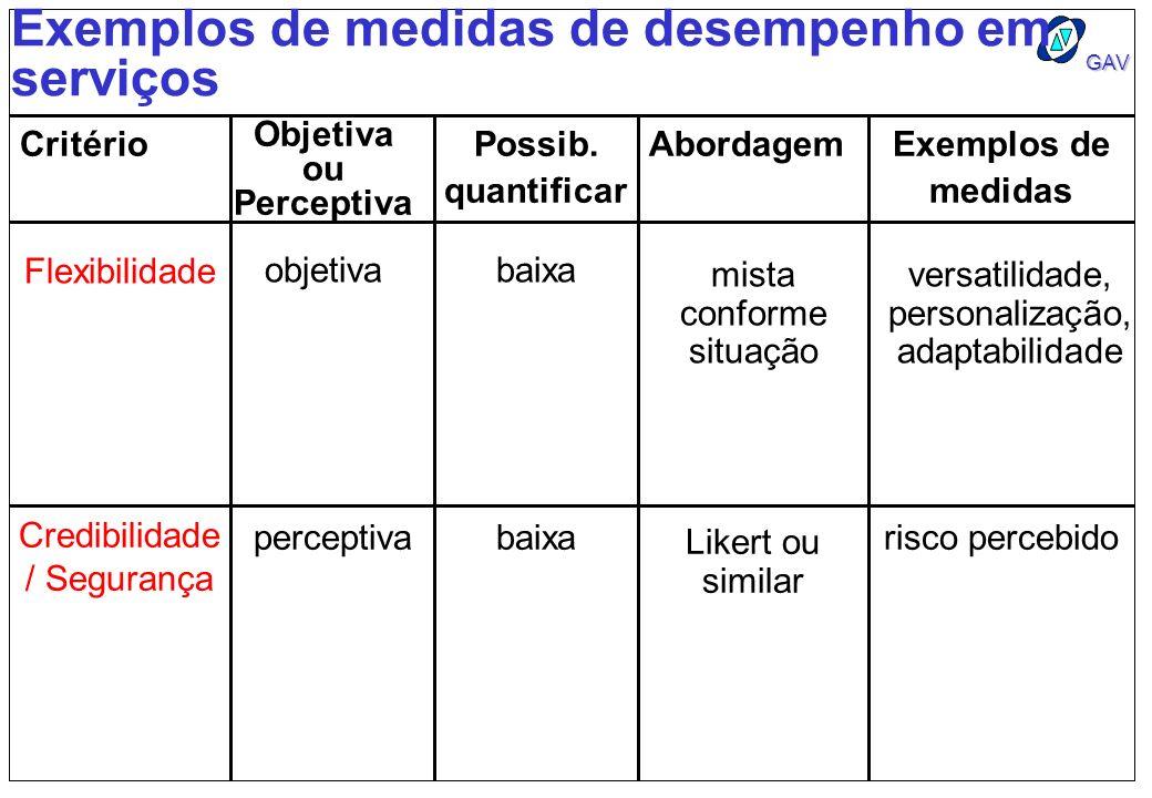 GAV Exemplos de medidas de desempenho em serviços Critério Objetiva ou Perceptiva Possib. quantificar AbordagemExemplos de medidas Flexibilidade objet
