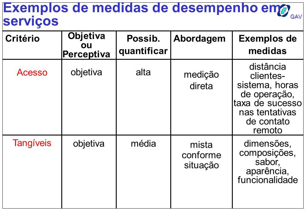 GAV Exemplos de medidas de desempenho em serviços Critério Objetiva ou Perceptiva Possib. quantificar AbordagemExemplos de medidas Acesso objetivaalta