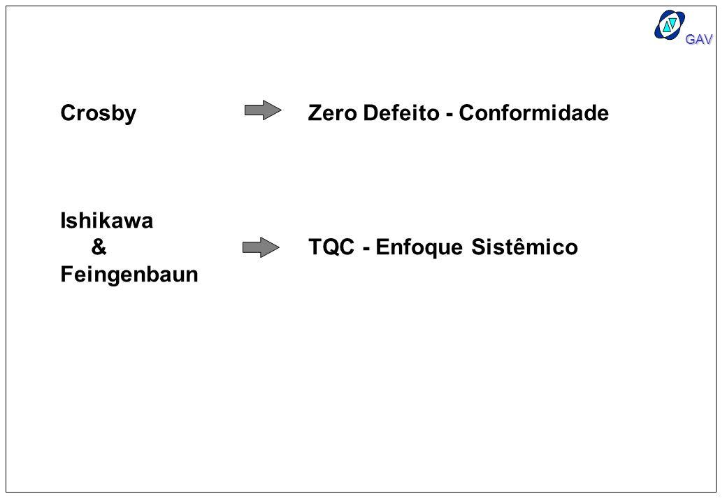 GAV Crosby Zero Defeito - Conformidade Ishikawa & TQC - Enfoque Sistêmico Feingenbaun
