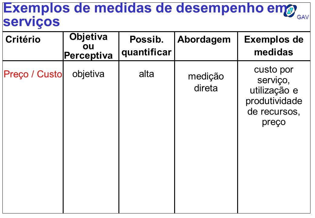 GAV Exemplos de medidas de desempenho em serviços Critério Objetiva ou Perceptiva Possib. quantificar AbordagemExemplos de medidas Preço / Custo objet