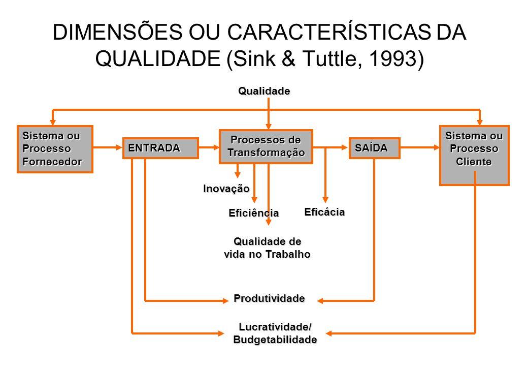 Qualidade de vida no Trabalho Produtividade DIMENSÕES OU CARACTERÍSTICAS DA QUALIDADE (Sink & Tuttle, 1993)Inovação Eficiência Sistema ou Processo For