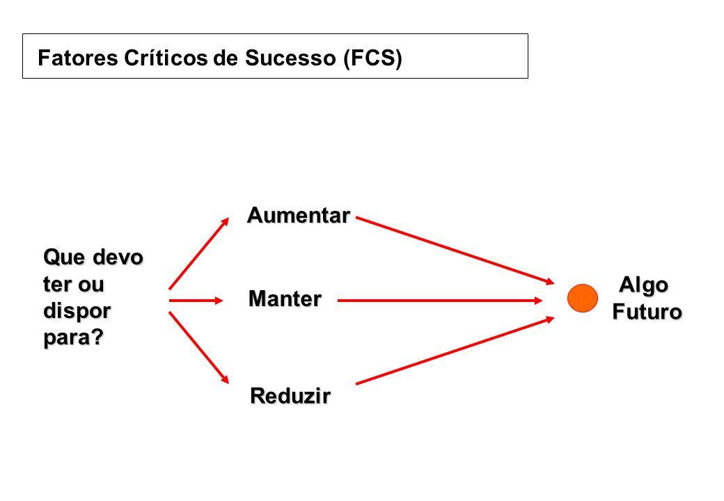 Fatores Críticos de Sucesso (FCS) Que devo ter ou dispor para? Aumentar Manter Reduzir Algo Futuro Futuro