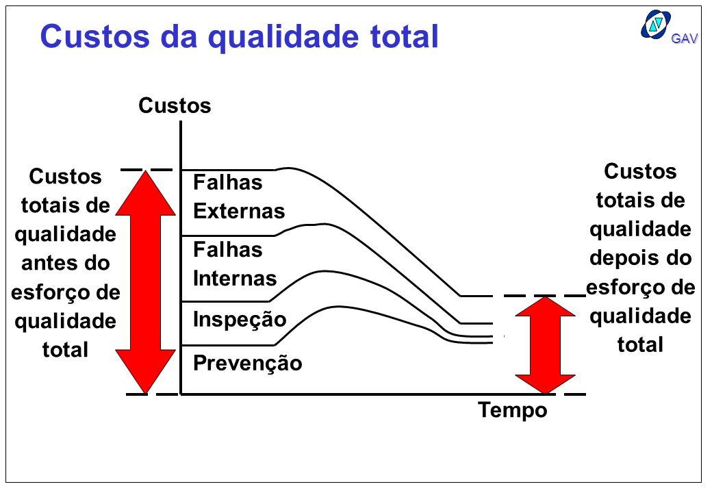 GAV Custos da qualidade total Custos Tempo Custos totais de qualidade antes do esforço de qualidade total Custos totais de qualidade depois do esforço