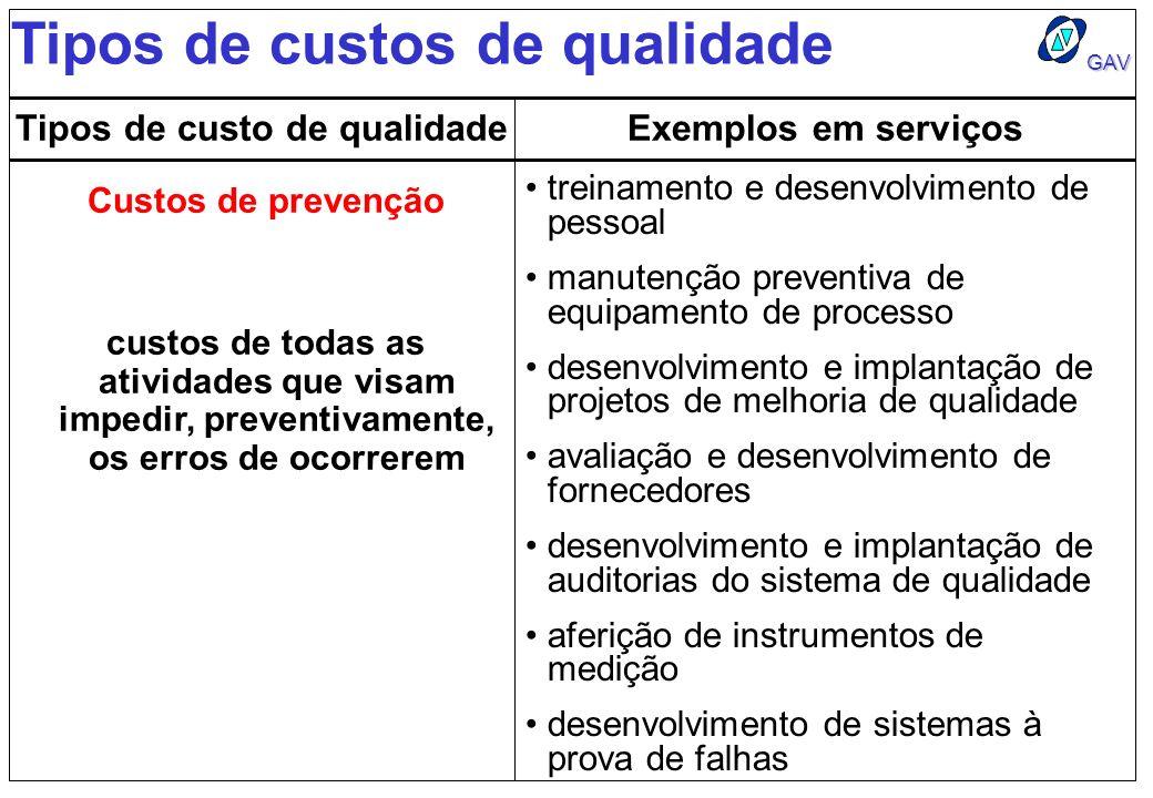 GAV Tipos de custos de qualidade Tipos de custo de qualidadeExemplos em serviços Custos de prevenção treinamento e desenvolvimento de pessoal manutenç