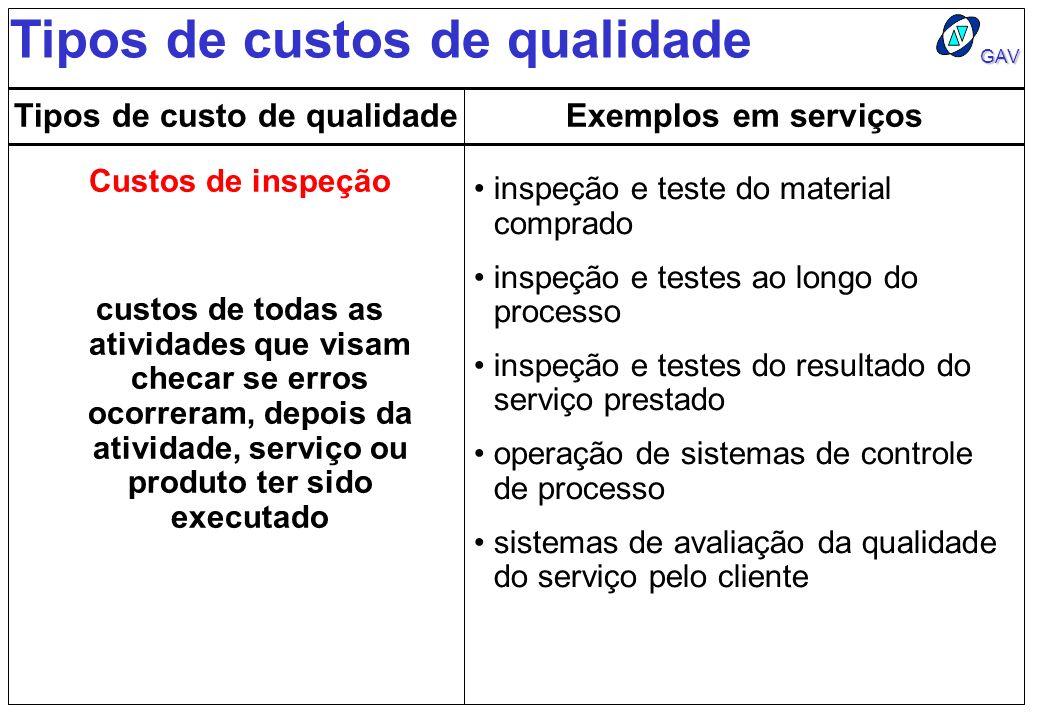 GAV Tipos de custos de qualidade Tipos de custo de qualidadeExemplos em serviços Custos de inspeção inspeção e teste do material comprado inspeção e t