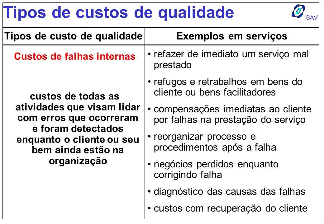 GAV Tipos de custos de qualidade Tipos de custo de qualidadeExemplos em serviços Custos de falhas internas refazer de imediato um serviço mal prestado