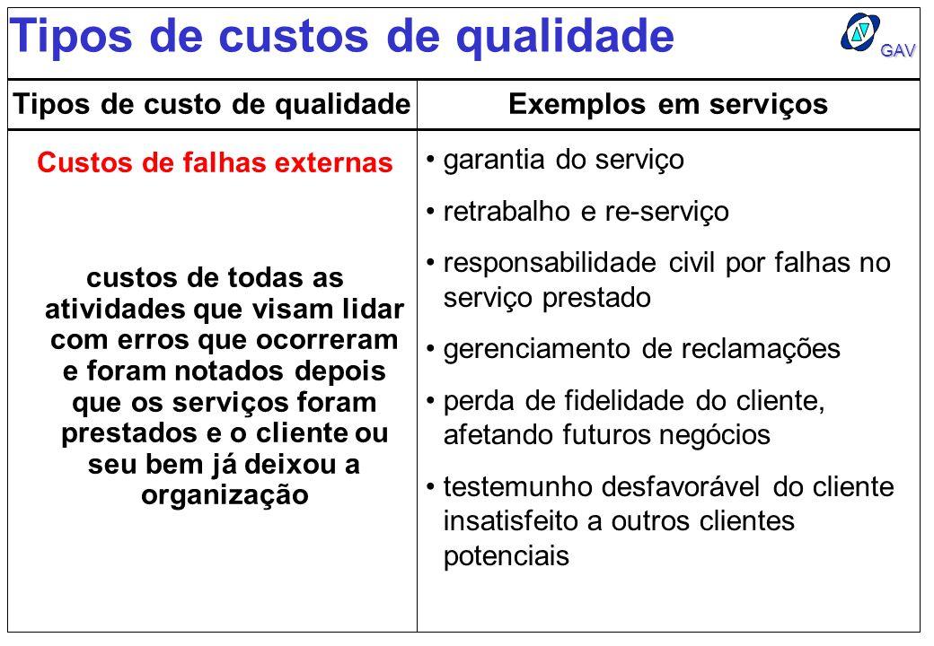 GAV Tipos de custos de qualidade Tipos de custo de qualidadeExemplos em serviços Custos de falhas externas garantia do serviço retrabalho e re-serviço