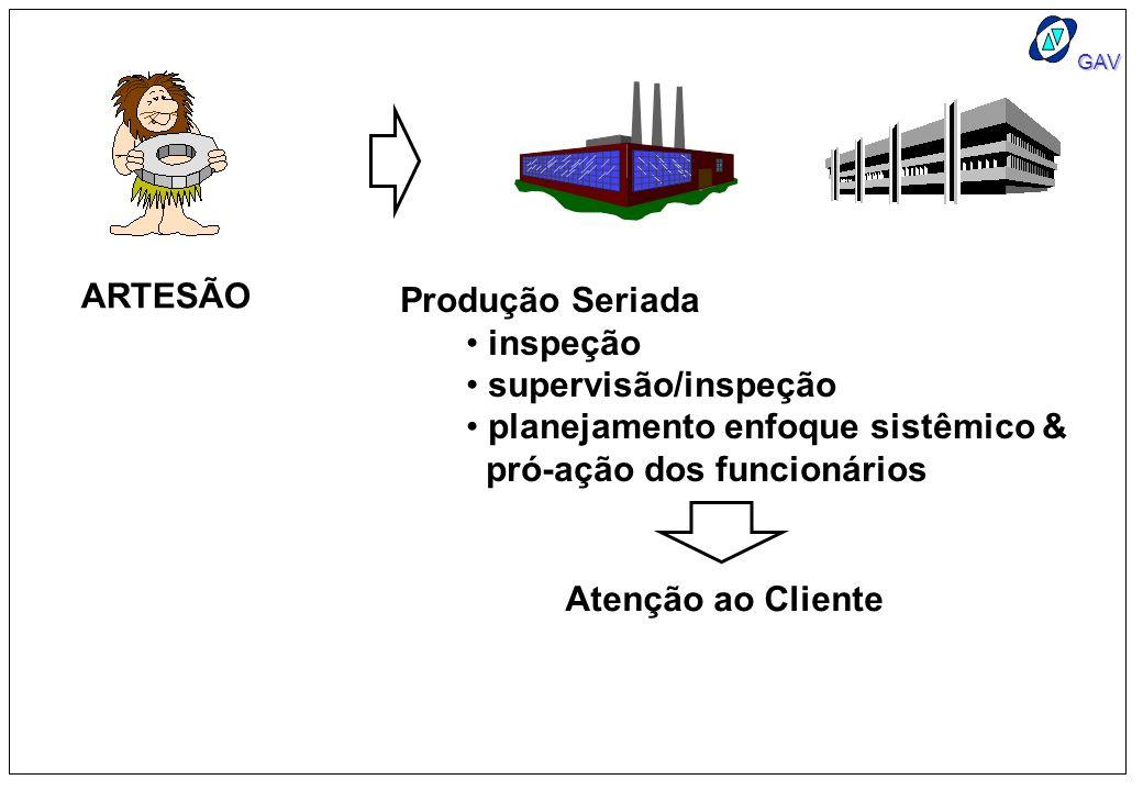 GAV ARTESÃO Produção Seriada inspeção supervisão/inspeção planejamento enfoque sistêmico & pró-ação dos funcionários Atenção ao Cliente