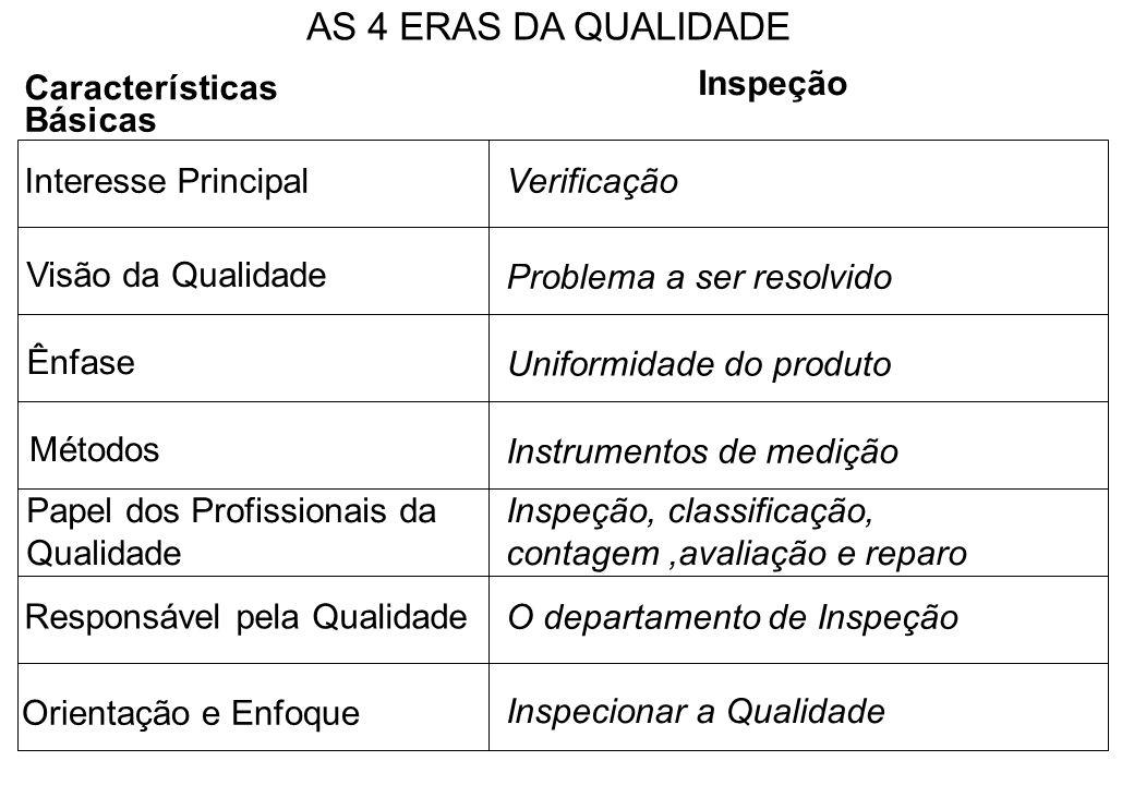 Características Básicas Inspeção Interesse PrincipalVerificação Visão da Qualidade Ênfase Problema a ser resolvido Métodos Uniformidade do produto Pap
