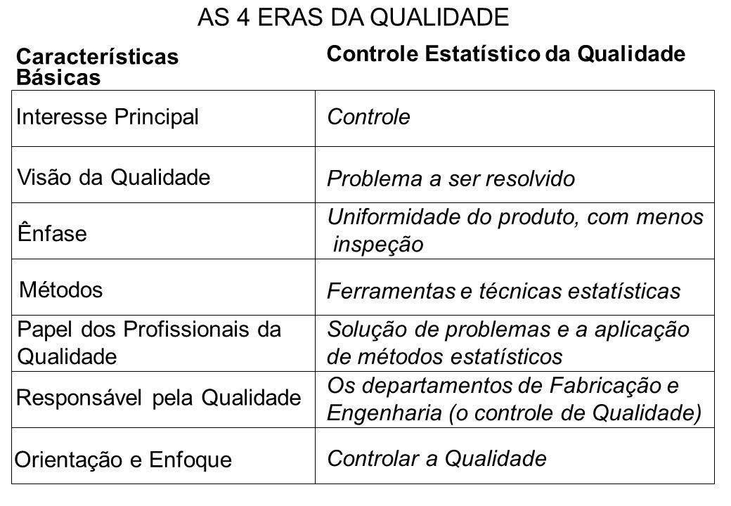 Características Básicas Interesse PrincipalControle Visão da Qualidade Ênfase Problema a ser resolvido Métodos Uniformidade do produto, com menos insp