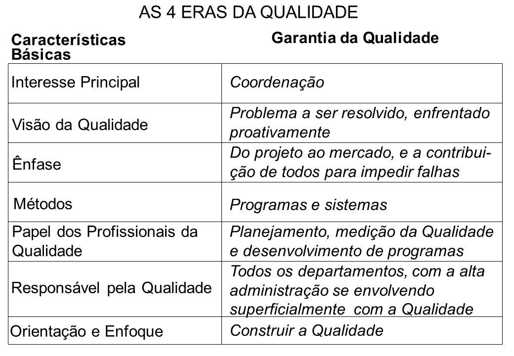 Características Básicas Interesse PrincipalCoordenação Visão da Qualidade Ênfase Problema a ser resolvido, enfrentado proativamente Métodos Do projeto