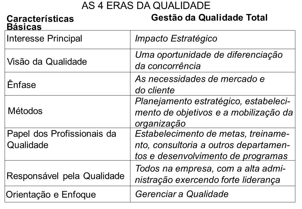 Características Básicas Interesse PrincipalImpacto Estratégico Visão da Qualidade Ênfase Uma oportunidade de diferenciação da concorrência Métodos As